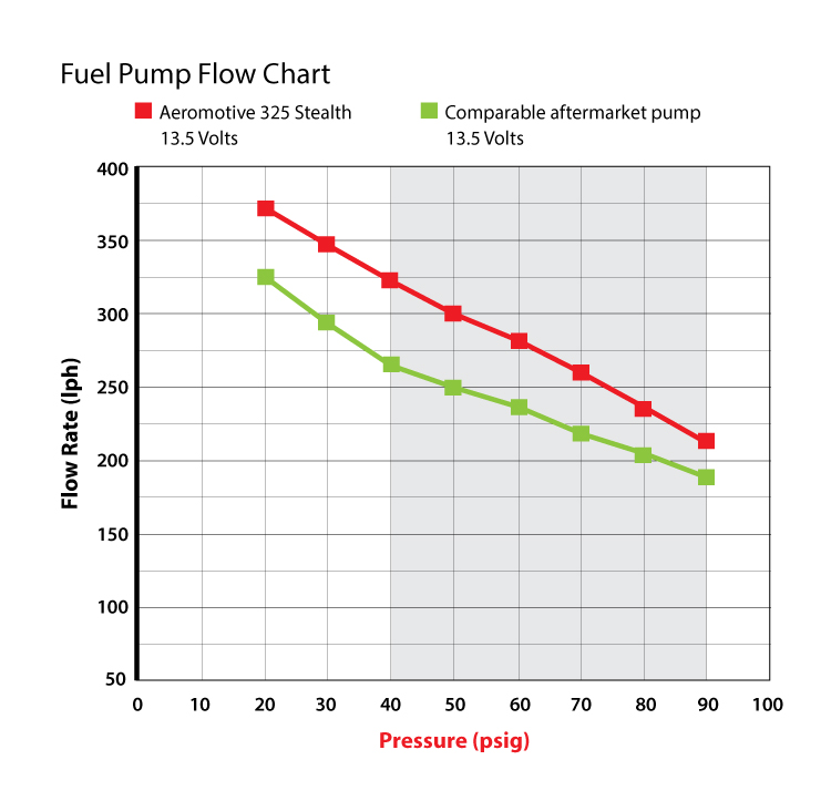 Turbo Harley Reliability: New Stealth 325 Pump