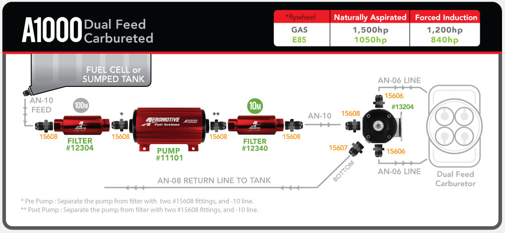 Aeromotive_A1000_CARB_dualfeed_13204-_fuelsystemdiagram