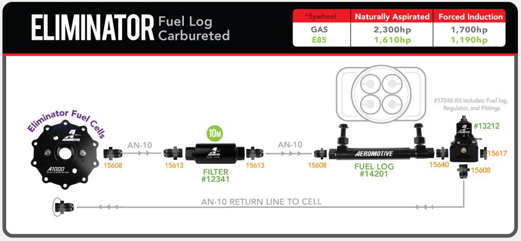 Aeromotive_EliminatorCell_Carb_FuelLog_13212_fuelsystemdiagram