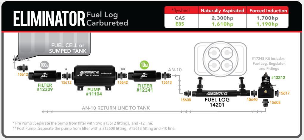 Aeromotive_Eliminator_Carb_FuelLog_13212_fuelsystemdiagram