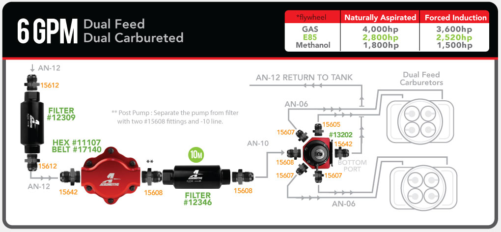 aeromotive_6gpm_mechanical_carb_dualfeed_13202_fuelsystemdiagram