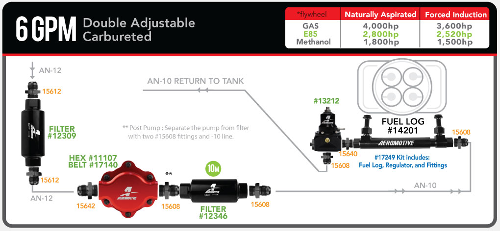aeromotive_6gpm_mechanical_carb_fuellog_13212_fuelsystemdiagram