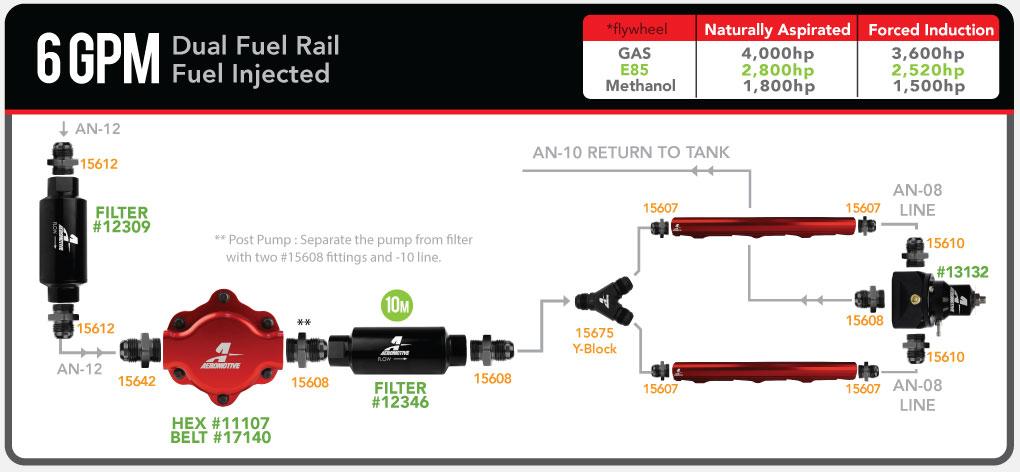 aeromotive_6gpm_mechanical_efi_dualfuelrail_13132_fuelsystemdiagram