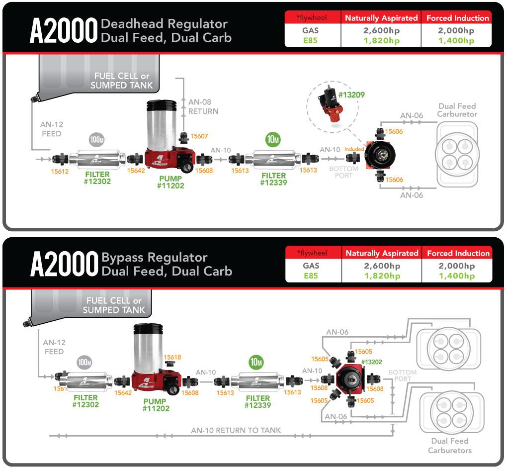 A2000 Carbureted Fuel Pump Aeromotive Inc Wiring Diagram For 1965 Oldsmobile F 85 Part 2
