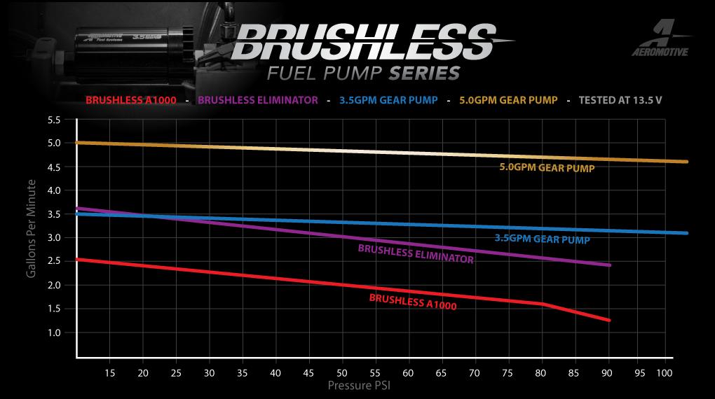 New Brushless Fuel Pump Series – Aeromotive, Inc