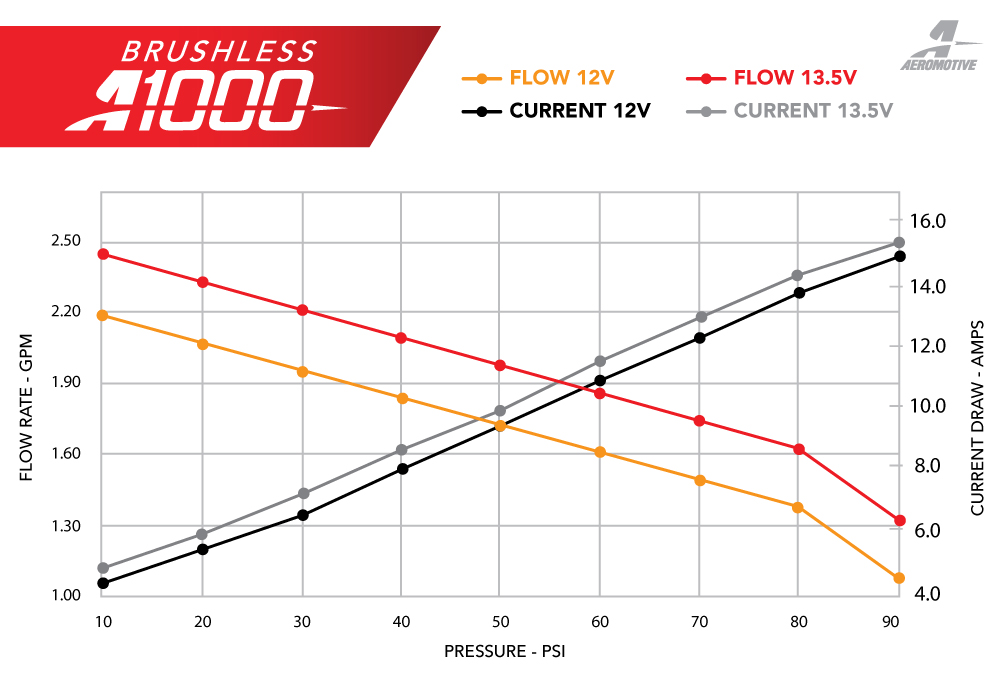 New Brushless Fuel Pump Series – Aeromotive, Inc
