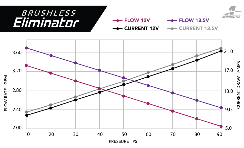 Brushless Fuel Pump Series – Flow Charts – Aeromotive, Inc