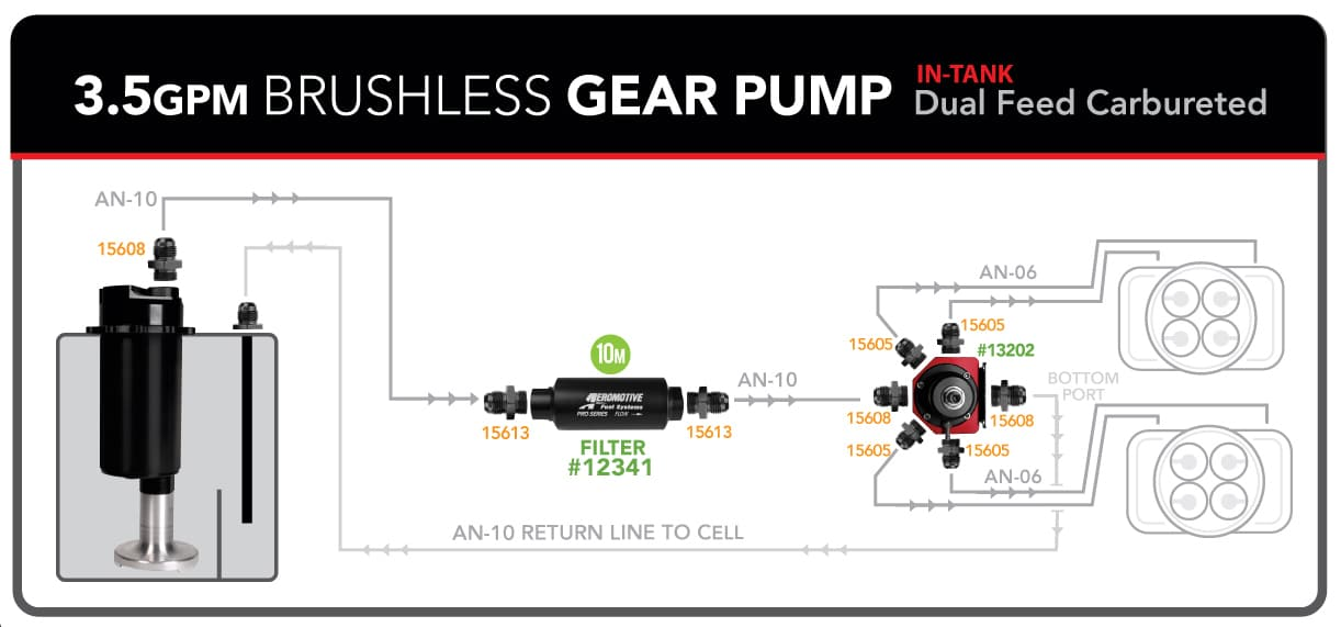 3.5GPM Brushless Dual feed carb